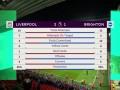 利物浦VS布莱顿全场数据:红军射门15-12 射正7-