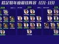 欧足联历年最佳阵容回顾:C罗=常客 梅西曾于2013年落选