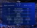 赛后数据:两队控球率五五开 曼城下半场回魂优势碾压