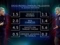 曼城VS西汉姆数据前瞻:蓝月预期进球远超对手 破门乏术成问题