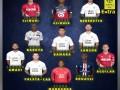球迷票选法甲第25轮最佳阵容:曼丹达领衔 巴黎小将夸西入围