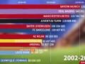 欧冠收入变化榜:皇马终登顶米兰一路滑落 利物浦仅排第12