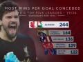 诺维奇VS利物浦数据前瞻:阿利松=五大联赛最佳 诺维奇难拿分