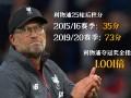 什么操作!利物浦积分提升一倍有余 超低奖金指数力证冠军无悬念