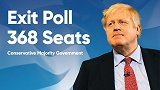英国大选投票结束 出口民调:约翰逊所在保守党赢得绝对多数席位